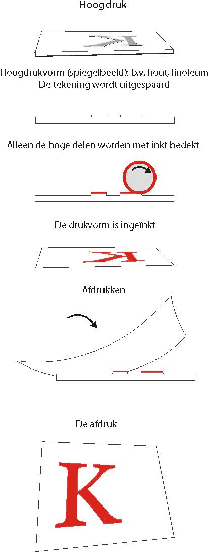 hoogdruk - linosnede